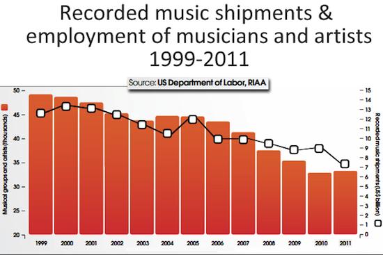2012-08-27-USLaborRIAAGraph.jpg