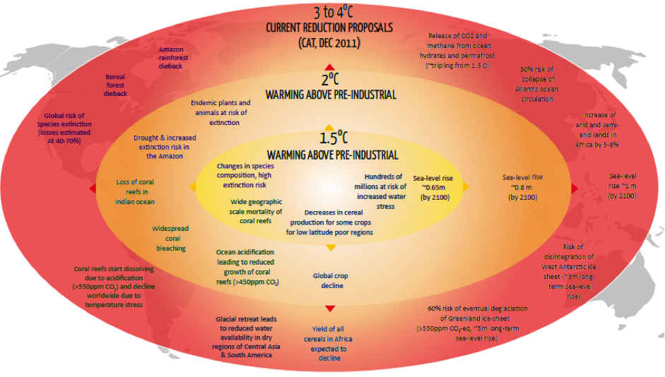 2012-08-27-climateactiontrackerinfographic.png