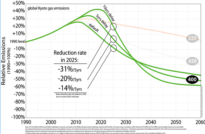2012-08-27-delayinglobalemissions.png