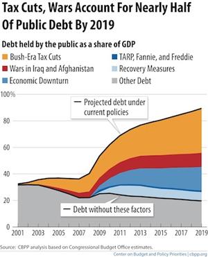 2012-08-29-cbpp_debt_chart.jpg