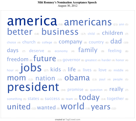 2012-08-31-Romneytagcloud.png