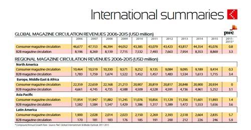 2012-09-01-GlobalRegionalMagazineCirculationRevenuesCourtesyofFIPP.jpg