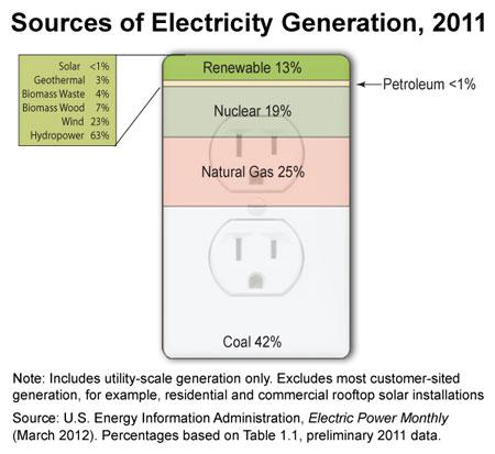 2012-09-04-energygraph2011.jpg