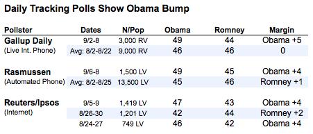 2012-09-10-Blumenthal-Obamabump.png