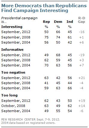 2012-09-12-Blumenthal-PewDemsMorePositive.png