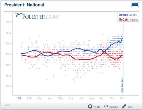 2012-09-13-Blumenthal-pollster2008.png