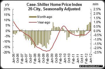 2012-09-15-CaseShiller.jpg