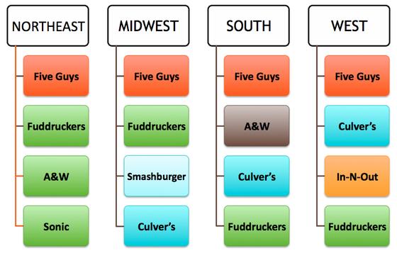 2012-09-18-Graph2BurgerFavoritesbyRegion.jpg