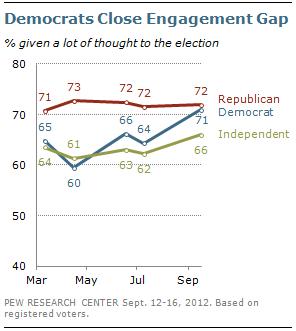 2012-09-19-Blumenthal-engagementgap.png