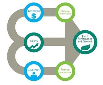 2012-09-25-Impactinvestingfundecosystem_v2.jpg