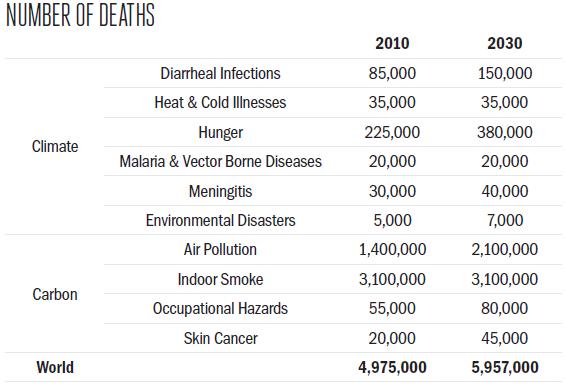 2012-09-28-sbakkila_mortality_chart.PNG
