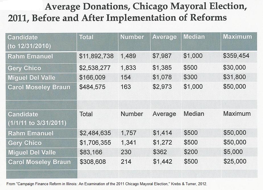 2012-09-29-2011_Mayor_Contributions.jpg