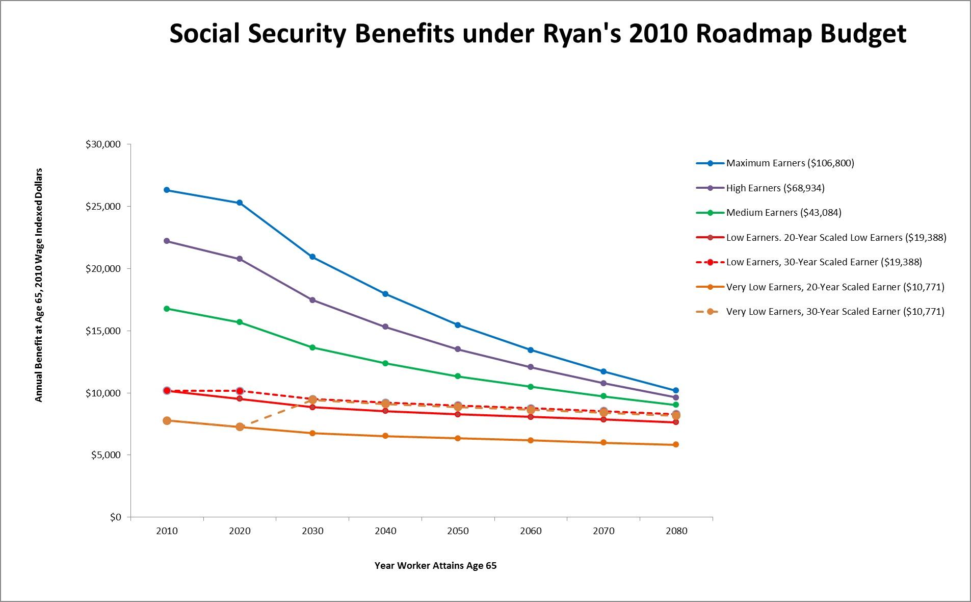 2012-10-02-RyanSocialSecurityGraph.jpg