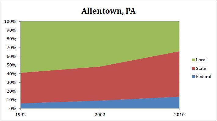 2012-10-03-Allentown.JPG