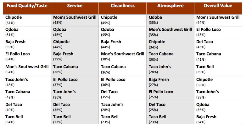 taco bell value chain Taco bell reminds customers of it's $1 menu items and announces new $1 foods in 2018 after mcdonalds releases new value-priced menu.