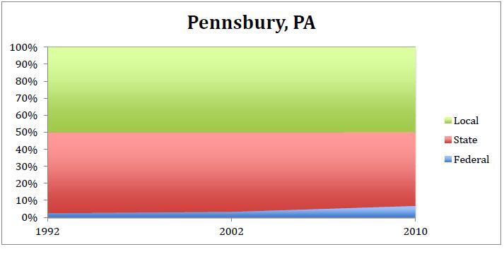 2012-10-03-Pennsbury.JPG