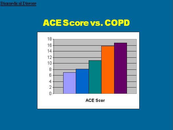 ace study score of 4