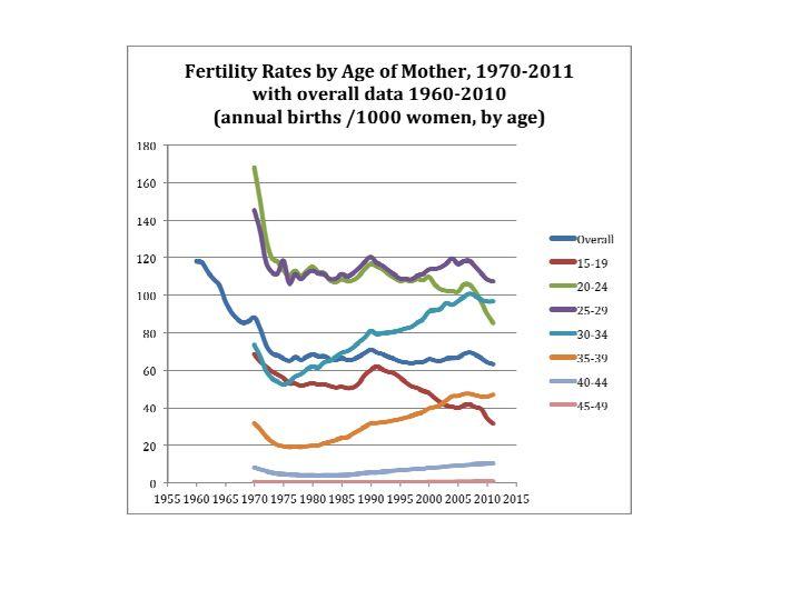 2012-10-06-fertility19702011.jpg