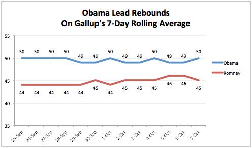 2012-10-08-GallupChart.png