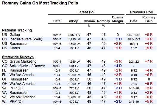 2012-10-08-RomneyGains.png