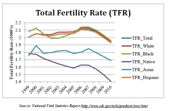 2012-10-09-total_fertility_rate2.jpg