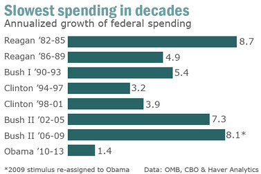 2012-10-10-chart_spending_growth.jpg
