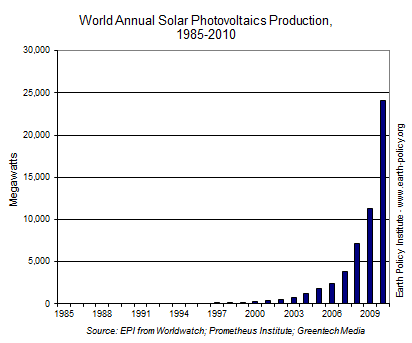 2012-10-15-SolarPVpanelproductiongraph.png