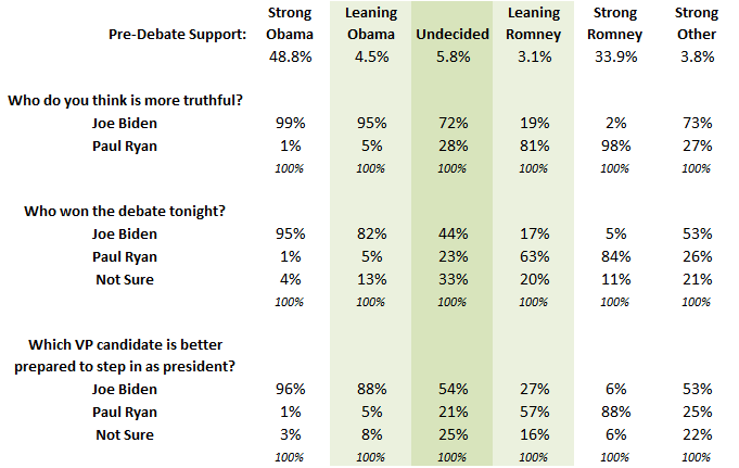 2012-10-15-XboxPoll_VPDebate_Data.png