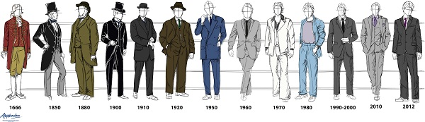 Timeline Of The Development Of Mens Victorian Clothing