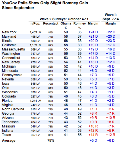 2012-10-18-YouGovPolls.png