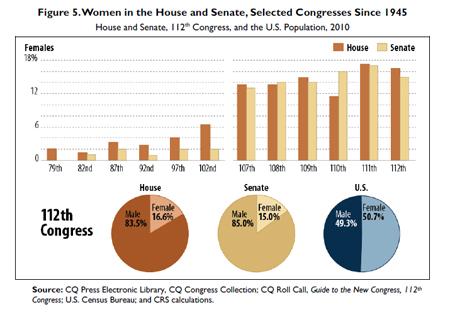 2012-10-19-WomeninCongresschart1.jpg