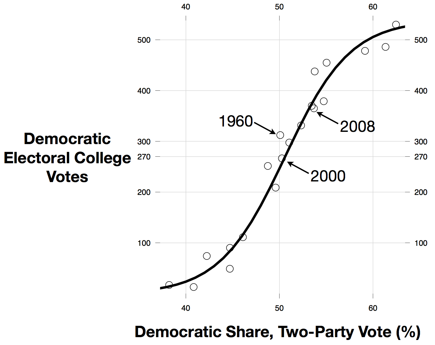 2012-10-21-electoralHistoryZoomAnnotated.png