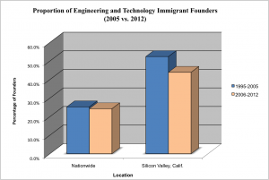 2012-10-22-ProportionImmFounders.png