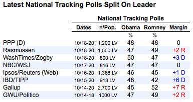 2012-10-22-nationalpolls.png