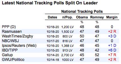 2012-10-22-nationalpolls.png
