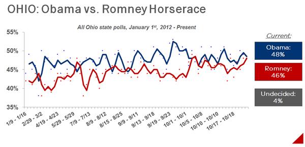 2012-10-23-ObamaRomneyHorserace.jpg