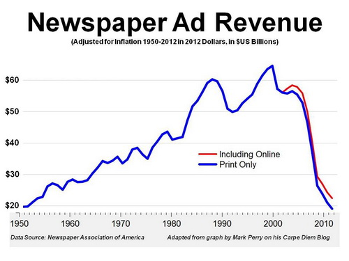 2012-10-24-newspaperadrevenuegraph