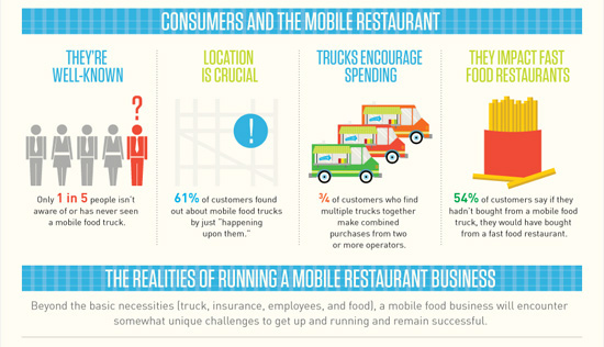 Food Trucks Changing The Dining Scene Infographic  Huffpost