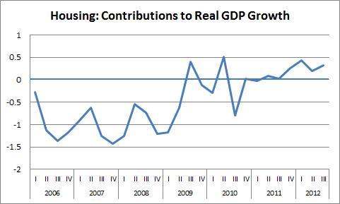2012-10-26-housing_contrib.png