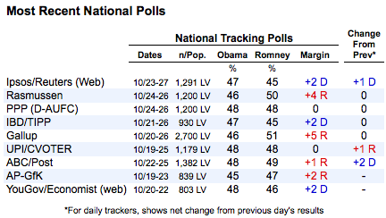 2012-10-27-nationalpolls.png