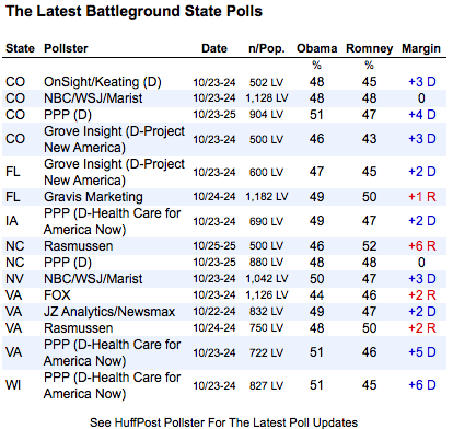 2012-10-27-statepolls.png