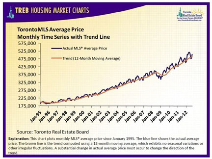 2012-10-30-HousingChartTREB.JPG