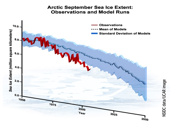 is predicting that by about 2020 the September sea ice will look like