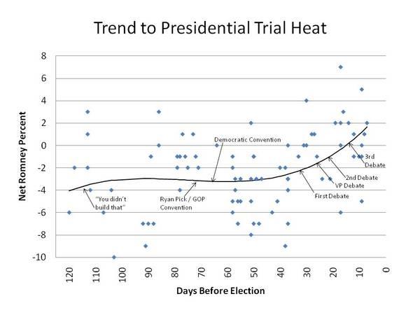 2012-11-01-TrendtoPresidentialTrialHeat10312012.jpg