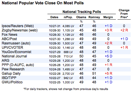 2012-11-01-nationalpolls.png