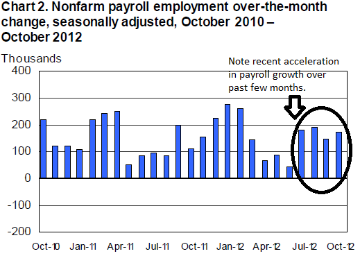 2012-11-02-accel_payrolls.png