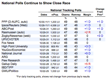 2012-11-02-nationalpolls.png