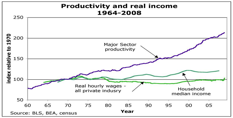 2012-11-02-productivity.jpg
