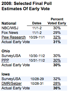 2012-11-04-2008polls.png