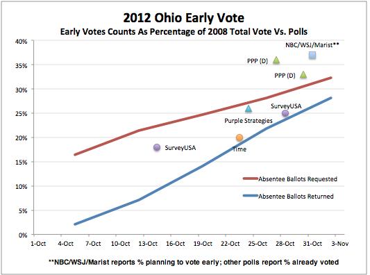 2012-11-04-OhioChart2.png